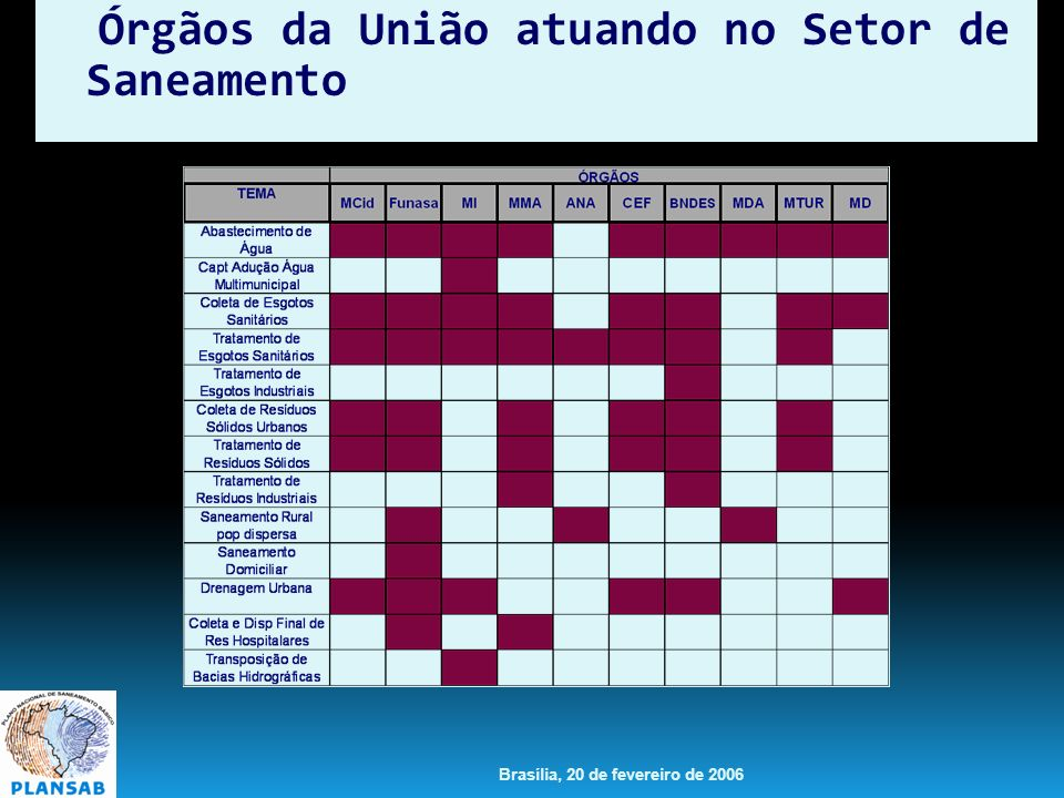 Brasília, 20 de fevereiro de 2006 Órgãos da União atuando no Setor de Saneamento