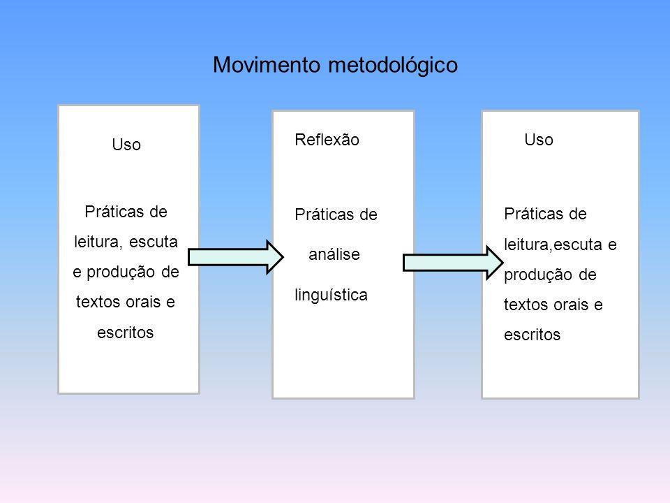 Movimento metodológico Uso Práticas de leitura, escuta e produção de textos orais e escritos Reflexão Práticas de análise linguística Uso Práticas de