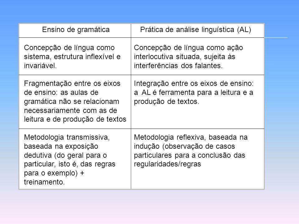 Ensino de gramática Concepção de língua como sistema, estrutura inflexível e invariável. Fragmentação entre os eixos de ensino: as aulas de gramática