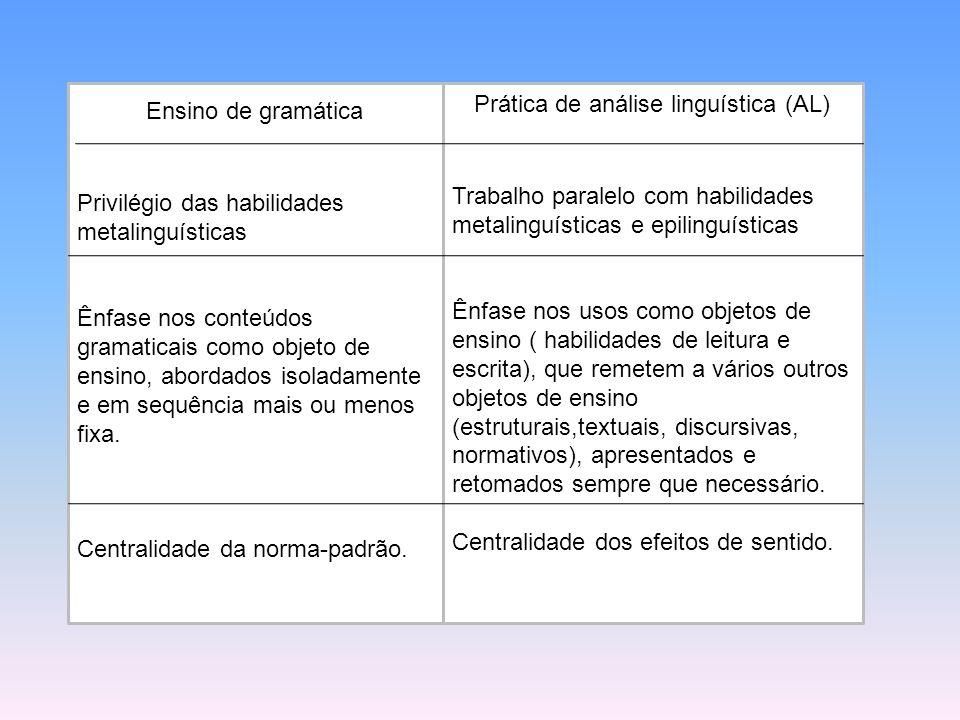 Ensino de gramática Privilégio das habilidades metalinguísticas Ênfase nos conteúdos gramaticais como objeto de ensino, abordados isoladamente e em se