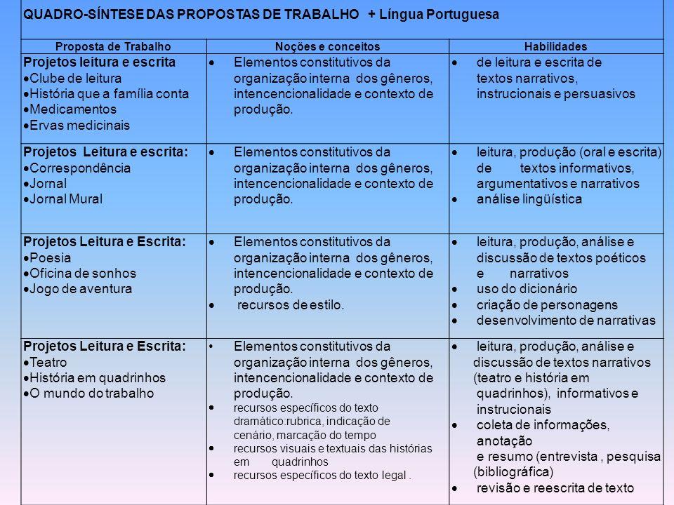 QUADRO-SÍNTESE DAS PROPOSTAS DE TRABALHO + Língua Portuguesa Proposta de TrabalhoNoções e conceitosHabilidades Projetos leitura e escrita Clube de lei
