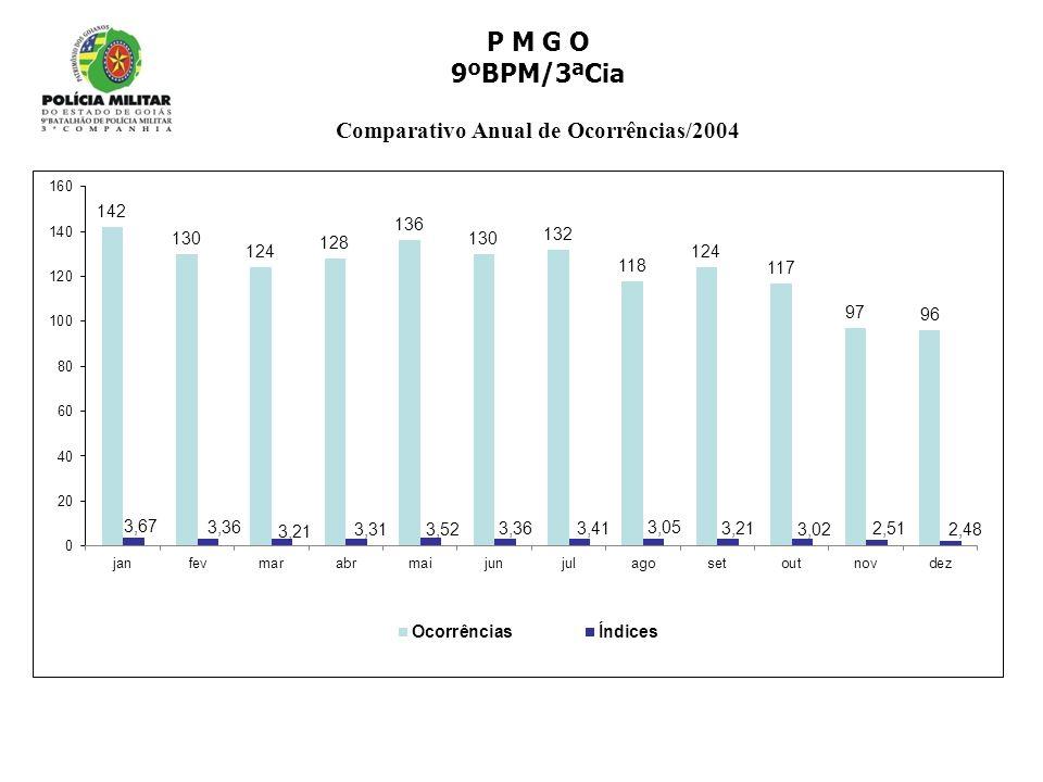 P M G O 9ºBPM/3ªCia Comparativo Anual de Ocorrências/2004