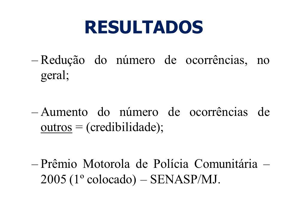 RESULTADOS –Redução do número de ocorrências, no geral; –Aumento do número de ocorrências de outros = (credibilidade); –Prêmio Motorola de Polícia Com