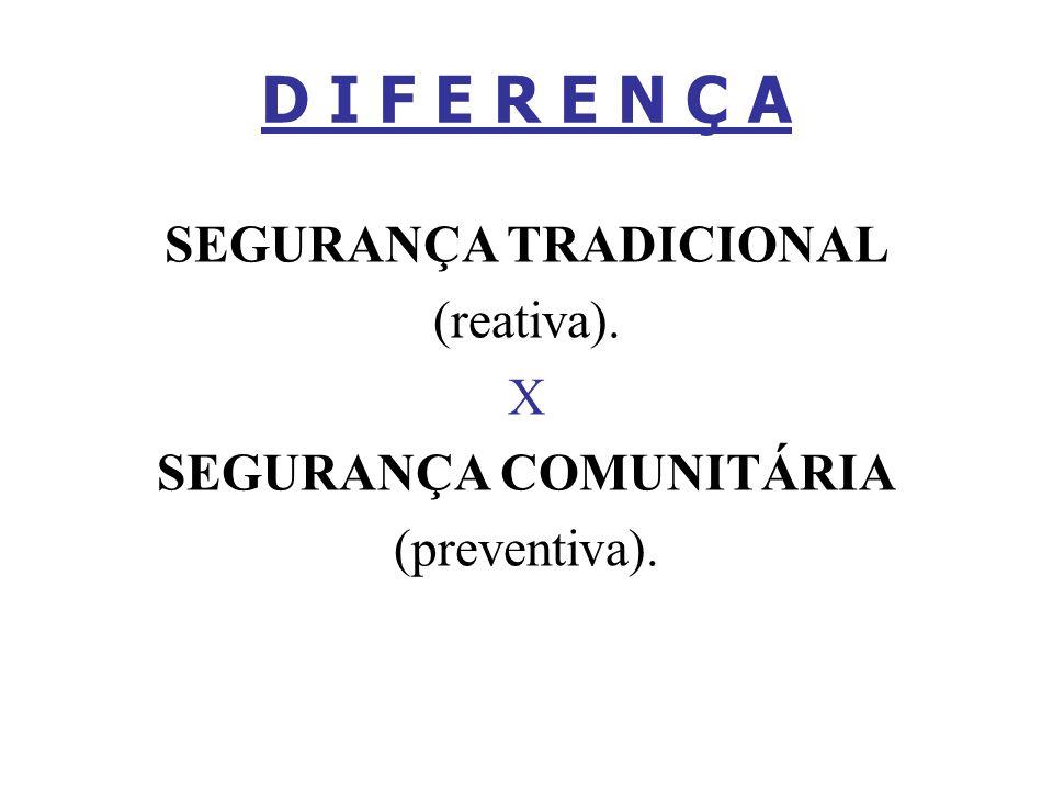 D I F E R E N Ç A SEGURANÇA TRADICIONAL (reativa). X SEGURANÇA COMUNITÁRIA (preventiva).