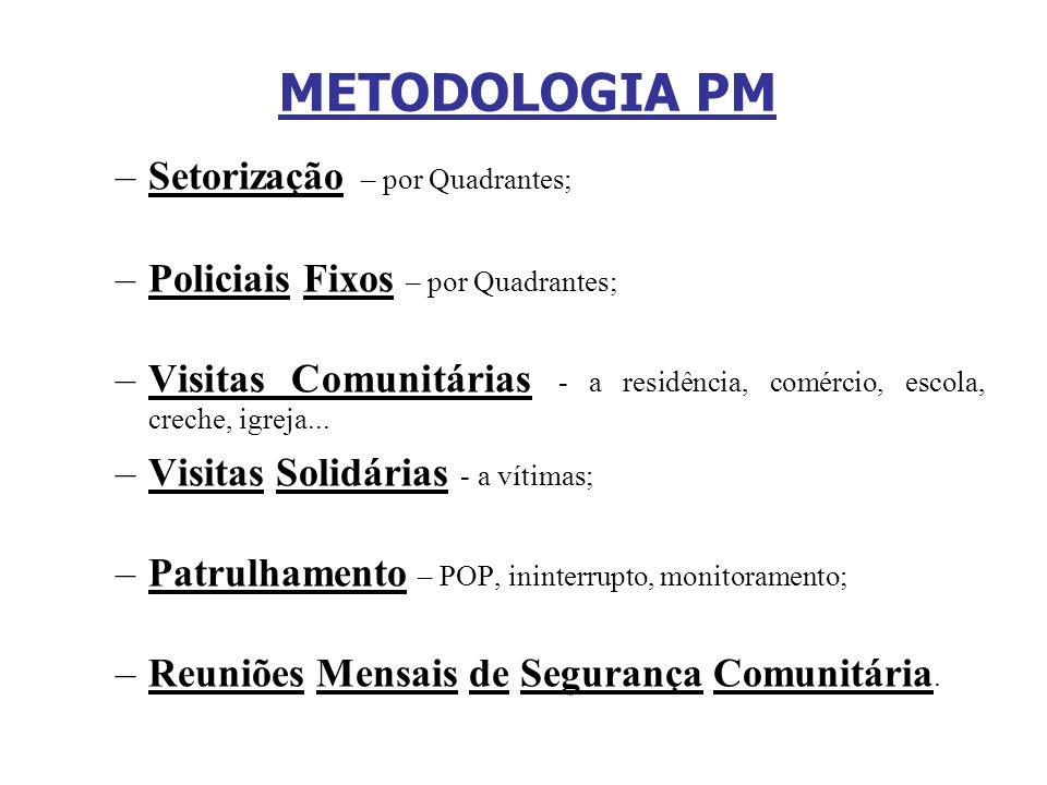 METODOLOGIA PM –Setorização – por Quadrantes; –Policiais Fixos – por Quadrantes; –Visitas Comunitárias - a residência, comércio, escola, creche, igrej