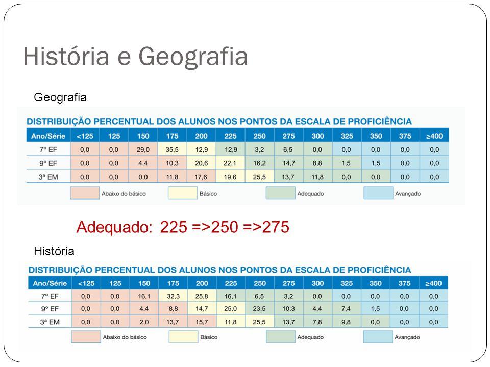 História e Geografia Geografia História Adequado: 225 =>250 =>275