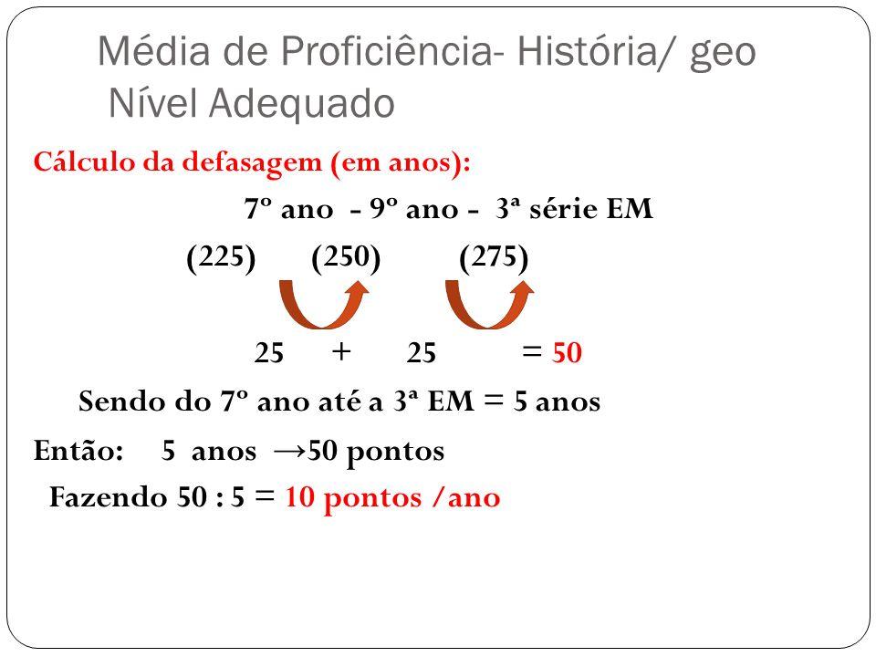 Média de Proficiência- História/ geo Nível Adequado Cálculo da defasagem (em anos): 7º ano - 9º ano - 3ª série EM (225) (250) (275) 25 + 25 = 50 Sendo