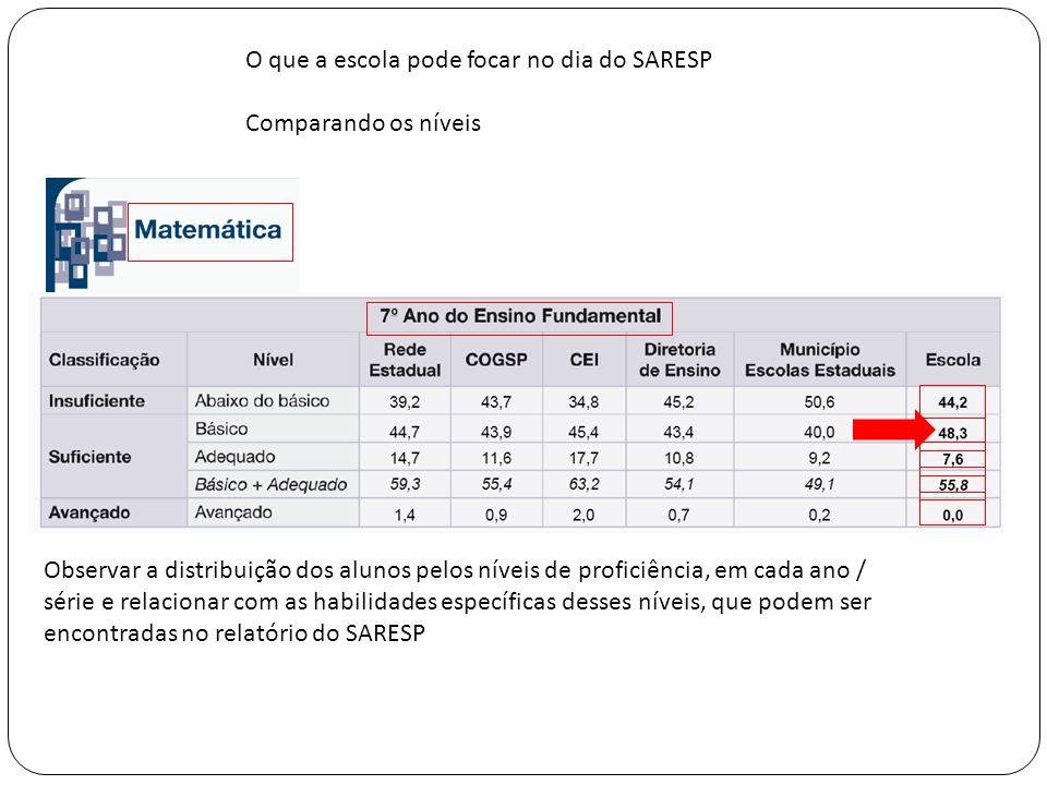 O que a escola pode focar no dia do SARESP Comparando os níveis Observar a distribuição dos alunos pelos níveis de proficiência, em cada ano / série e