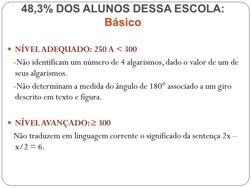 NÍVEL ADEQUADO: 250 A < 300 -Não identificam um número de 4 algarismos, dado o valor de um de seus algarismos. -Não determinam a medida do ângulo de 1