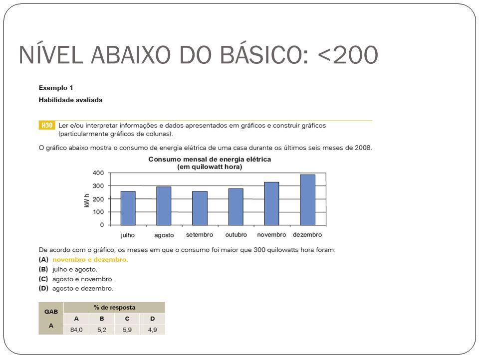 NÍVEL ABAIXO DO BÁSICO: <200