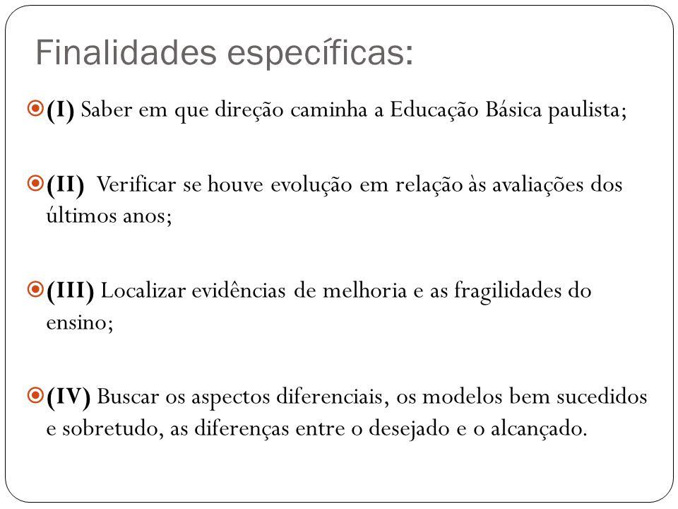 Finalidades específicas: (I) Saber em que direção caminha a Educação Básica paulista; (II) Verificar se houve evolução em relação às avaliações dos úl
