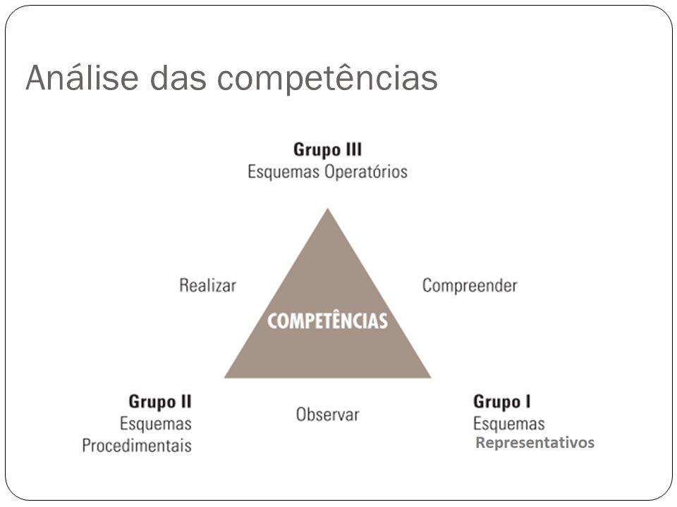 Análise das competências