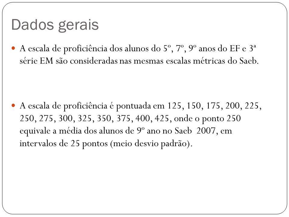 Dados gerais A escala de proficiência dos alunos do 5º, 7º, 9º anos do EF e 3ª série EM são consideradas nas mesmas escalas métricas do Saeb. A escala
