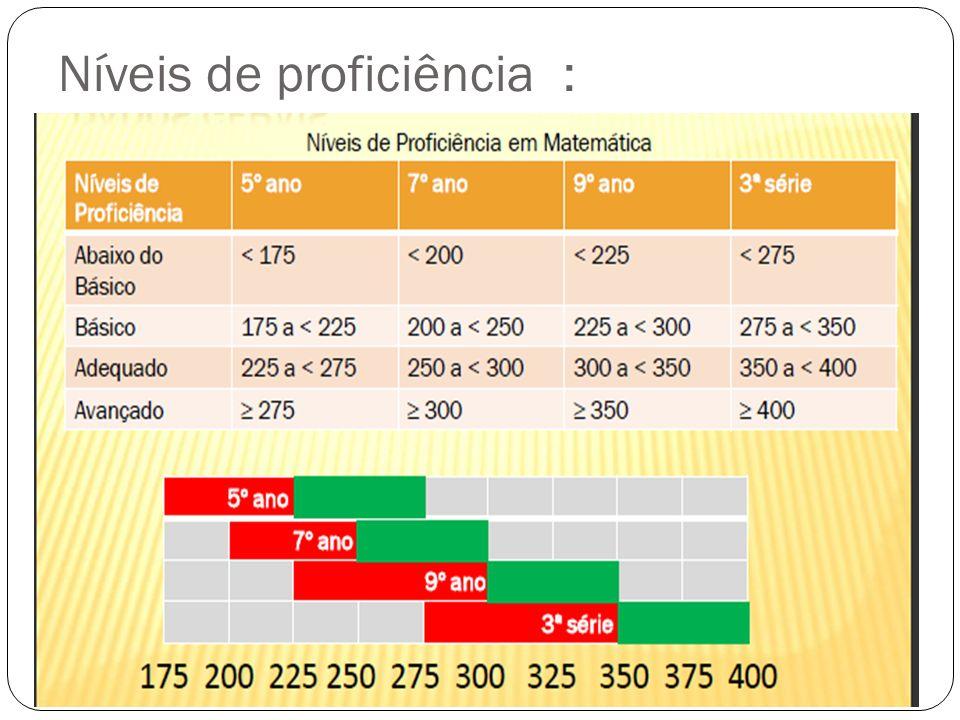 Média de Proficiência- Matemática Nível Adequado Cálculo da defasagem (em anos): 5º ano - 7º ano - 9º ano - 3ª série EM (225) (250) (300) (350) 25 + 50 + 50 = 125 Sendo do 5º ano até a 3ª EM = 7 anos Então: 7 anos 125 pontos Fazendo 125 : 7 = 17,9 ou 18 pontos /ano