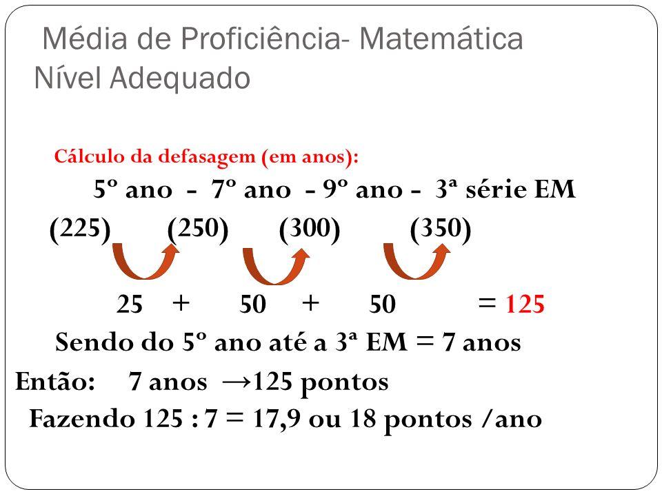 Média de Proficiência- Matemática Nível Adequado Cálculo da defasagem (em anos): 5º ano - 7º ano - 9º ano - 3ª série EM (225) (250) (300) (350) 25 + 5