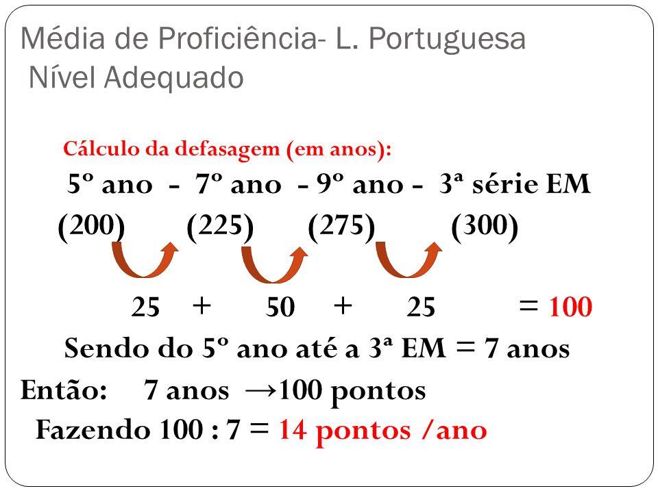 Média de Proficiência- L. Portuguesa Nível Adequado Cálculo da defasagem (em anos): 5º ano - 7º ano - 9º ano - 3ª série EM (200) (225) (275) (300) 25