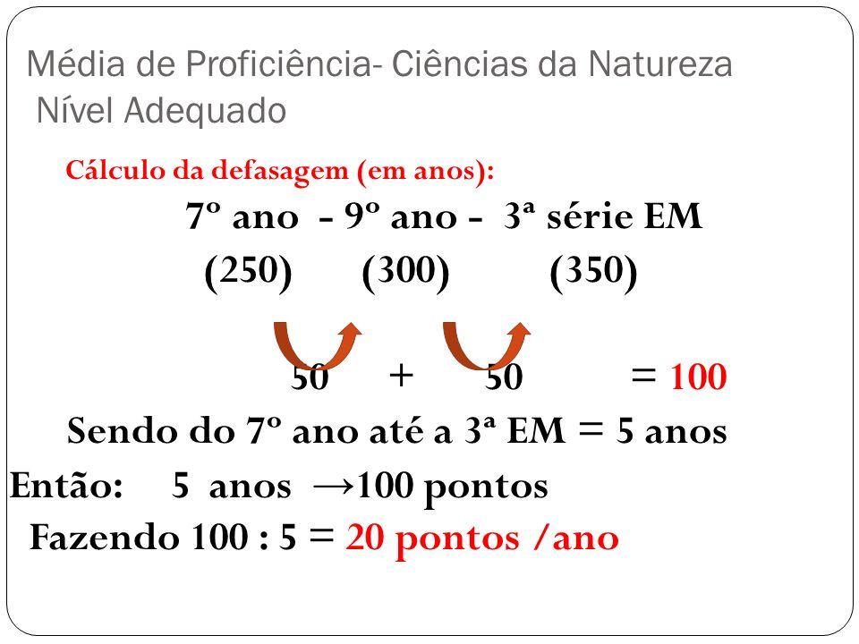 Média de Proficiência- Ciências da Natureza Nível Adequado Cálculo da defasagem (em anos): 7º ano - 9º ano - 3ª série EM (250) (300) (350) 50 + 50 = 1