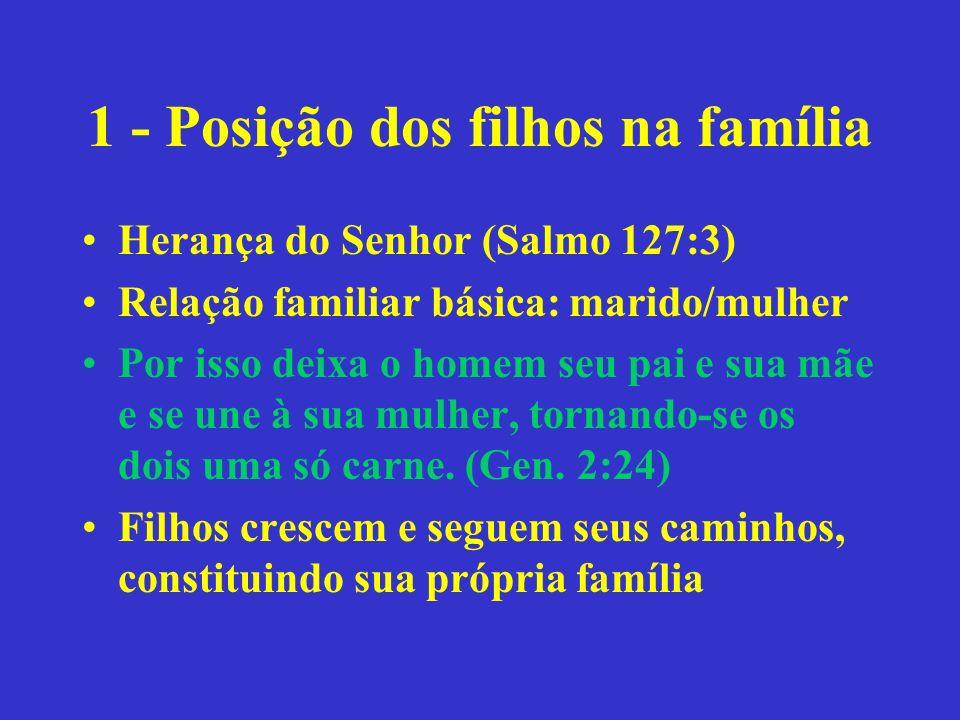 1 - Posição dos filhos na família Herança do Senhor (Salmo 127:3) Relação familiar básica: marido/mulher Por isso deixa o homem seu pai e sua mãe e se