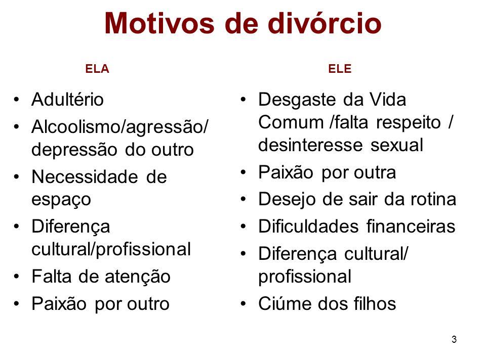 3 Motivos de divórcio Adultério Alcoolismo/agressão/ depressão do outro Necessidade de espaço Diferença cultural/profissional Falta de atenção Paixão