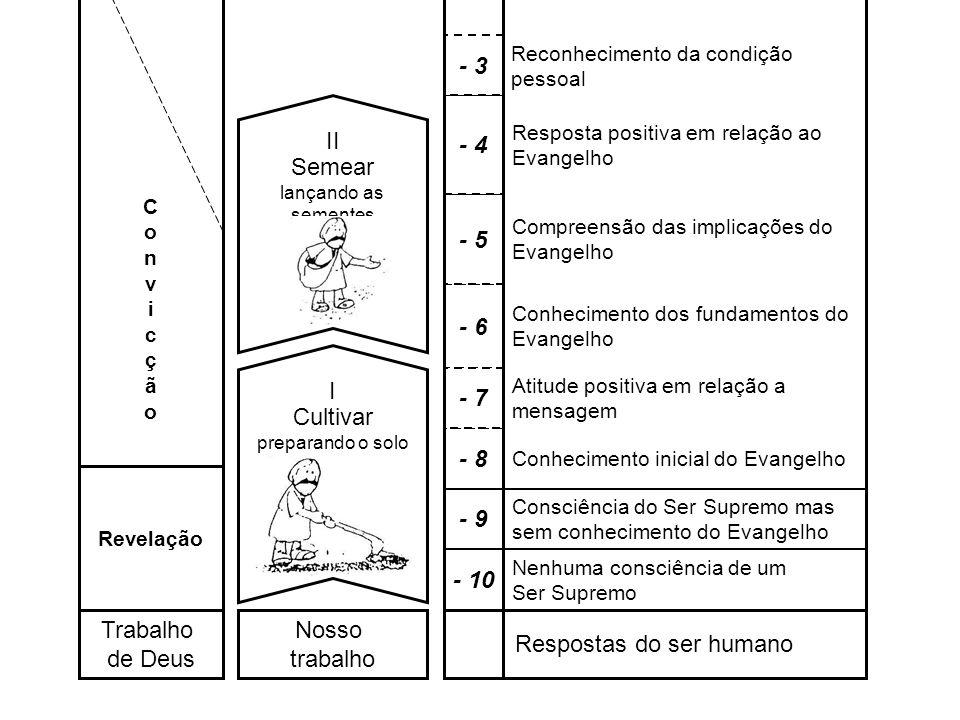 - 6 Nosso trabalho Respostas do ser humano Revelação Trabalho de Deus Nenhuma consciência de um Ser Supremo - 10 Consciência do Ser Supremo mas sem co