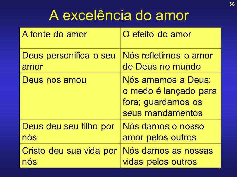 38 A excelência do amor A fonte do amorO efeito do amor Deus personifica o seu amor Nós refletimos o amor de Deus no mundo Deus nos amouNós amamos a D