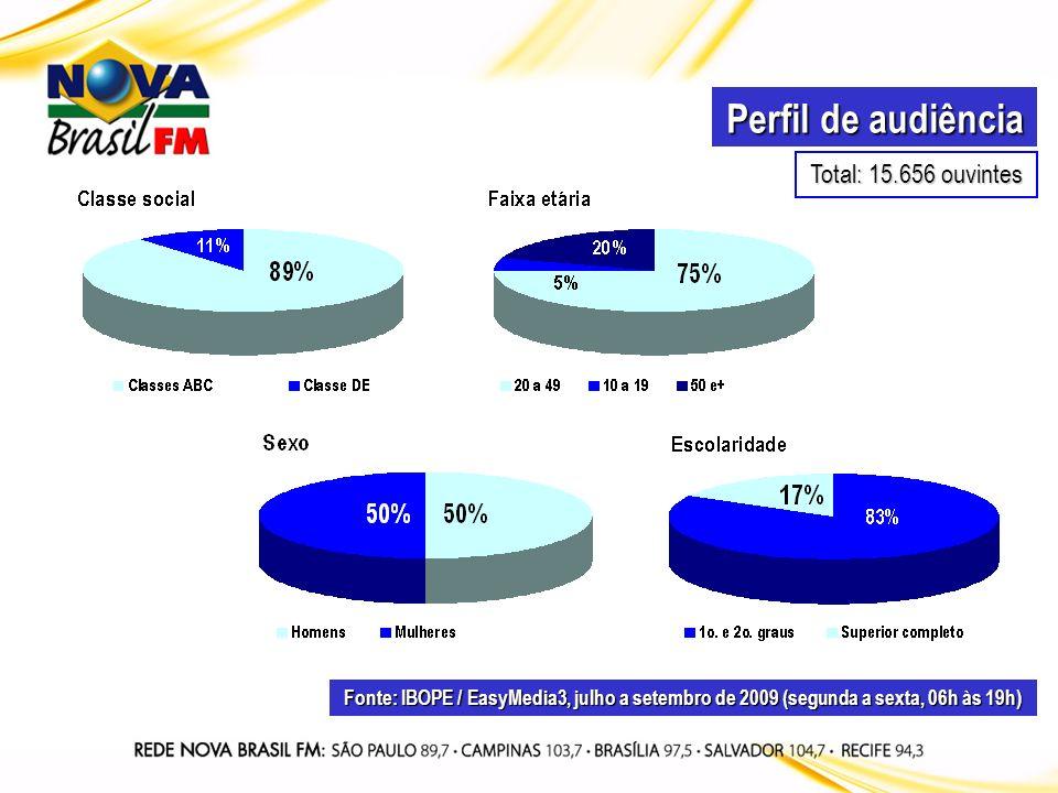 Perfil de audiência Fonte: IBOPE / EasyMedia3, julho a setembro de 2009 (segunda a sexta, 06h às 19h) Total: 15.656 ouvintes