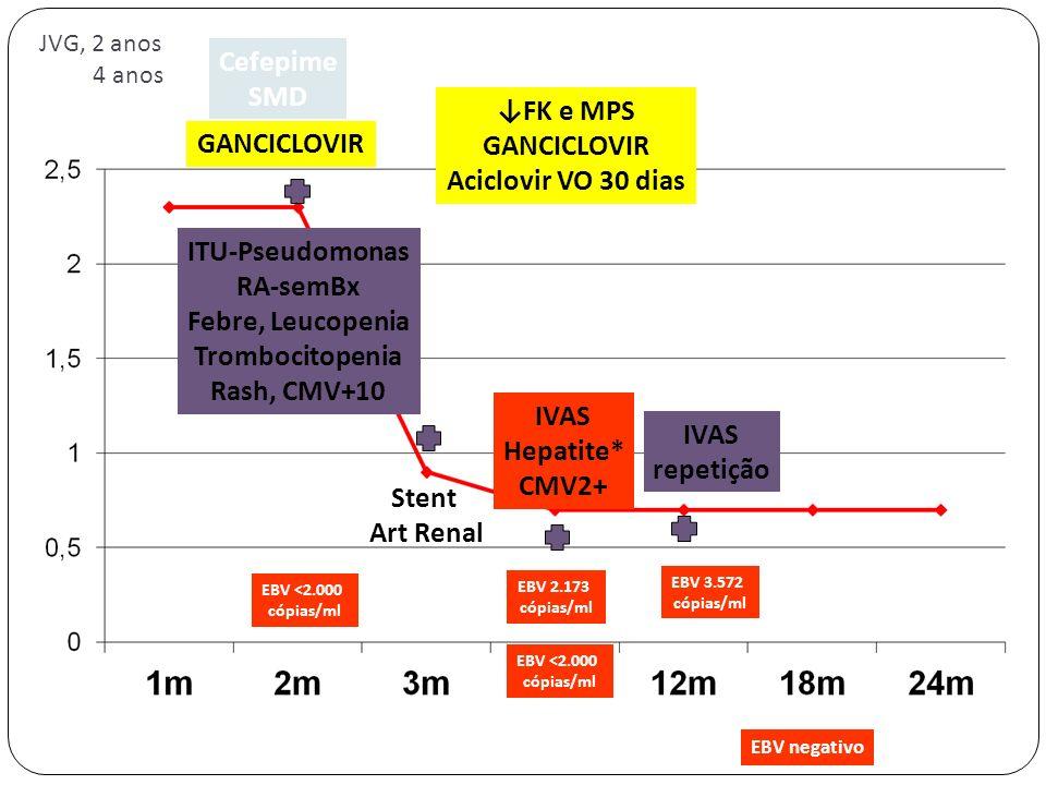Stent Art Renal ITU-Pseudomonas RA-semBx Febre, Leucopenia Trombocitopenia Rash, CMV+10 Cefepime SMD GANCICLOVIR EBV <2.000 cópias/ml IVAS Hepatite* C