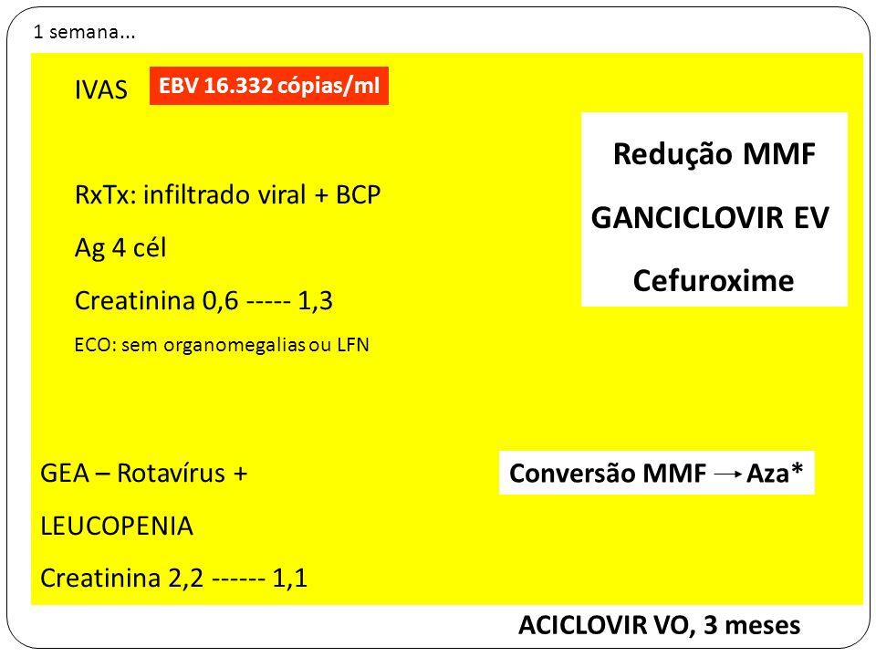 1 semana... IVAS RxTx: infiltrado viral + BCP Ag 4 cél Creatinina 0,6 ----- 1,3 ECO: sem organomegalias ou LFN EBV 16.332 cópias/ml Redução MMF GANCIC