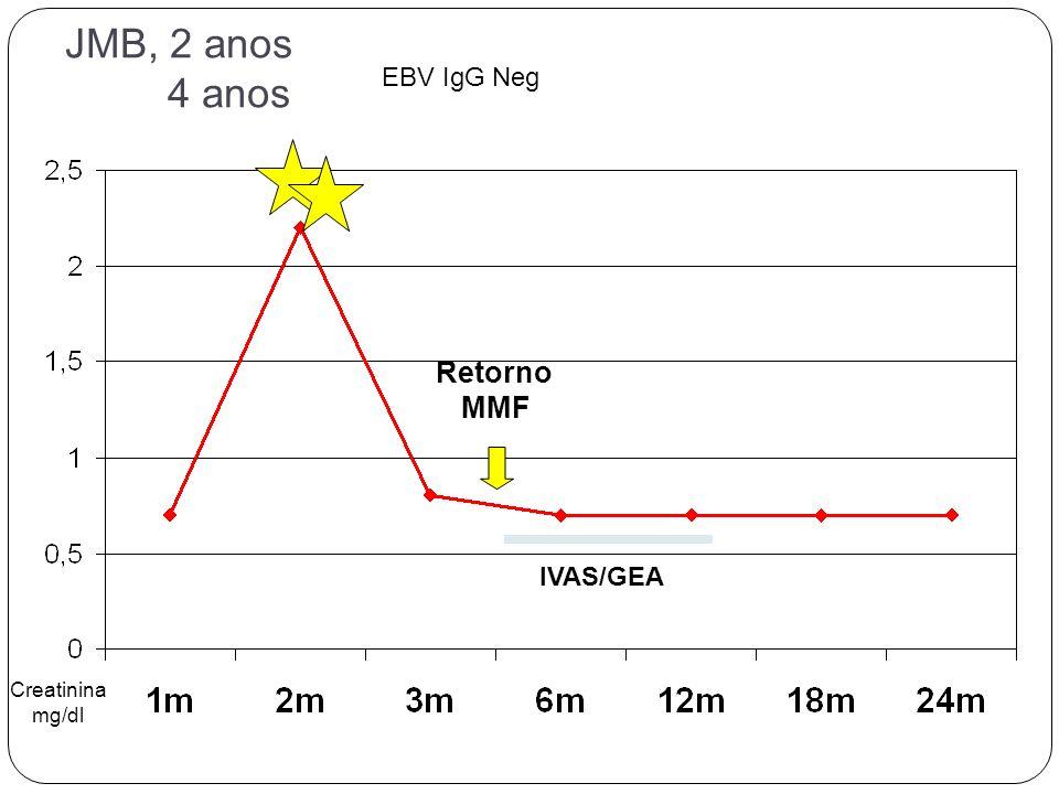 JMB, 2 anos 4 anos Creatinina mg/dl EBV IgG Neg Retorno MMF IVAS/GEA