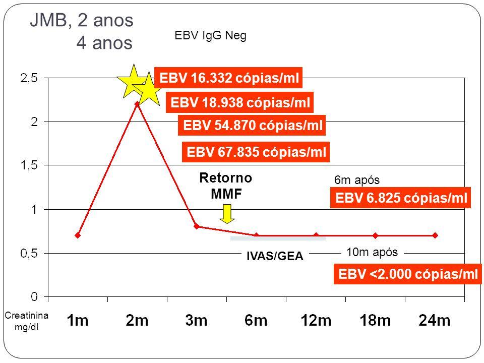 JMB, 2 anos 4 anos Creatinina mg/dl EBV IgG Neg EBV 16.332 cópias/ml EBV 18.938 cópias/ml EBV 54.870 cópias/ml EBV 67.835 cópias/ml EBV 6.825 cópias/m