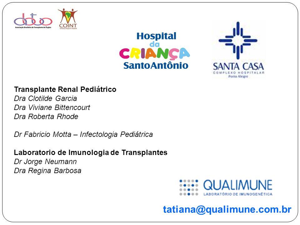 tatiana@qualimune.com.br Transplante Renal Pediátrico Dra Clotilde Garcia Dra Viviane Bittencourt Dra Roberta Rhode Dr Fabricio Motta – Infectologia P