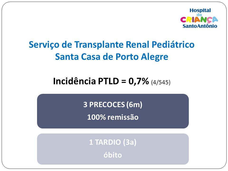 Serviço de Transplante Renal Pediátrico Santa Casa de Porto Alegre Incidência PTLD = 0,7% (4/545) 3 PRECOCES (6m) 100% remissão 1 TARDIO (3a) óbito