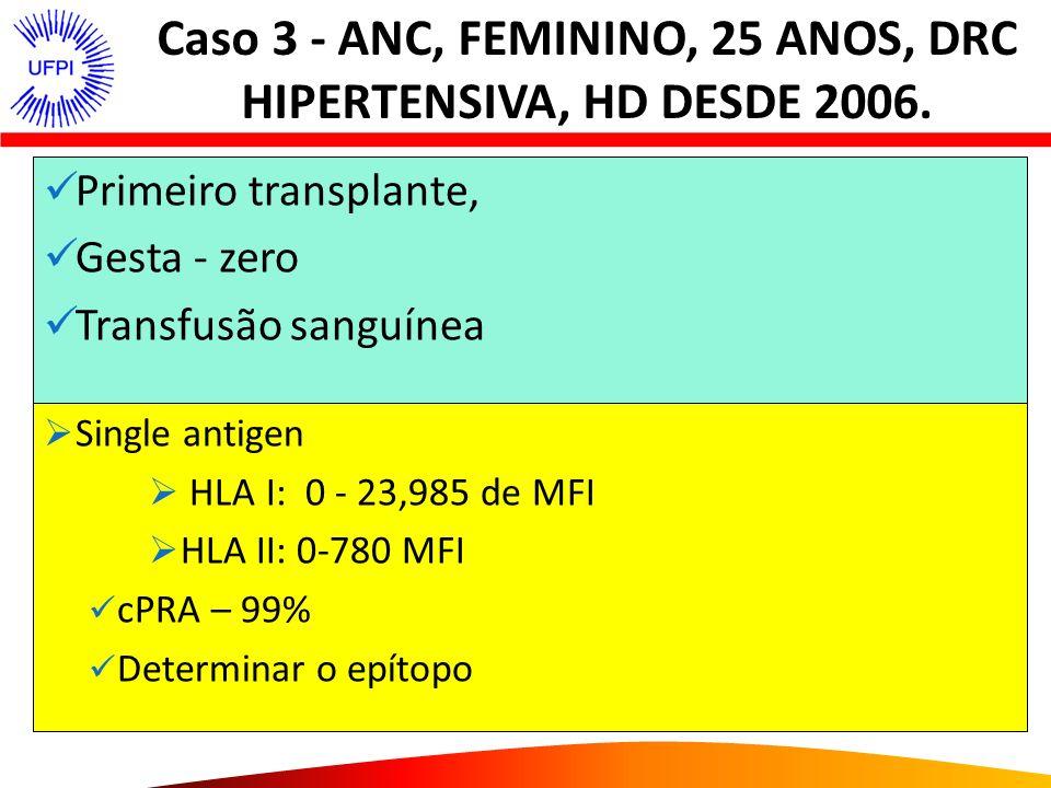 Caso 3 - ANC, FEMININO, 25 ANOS, DRC HIPERTENSIVA, HD DESDE 2006. Primeiro transplante, Gesta - zero Transfusão sanguínea ltiplas transfusões sanguíne