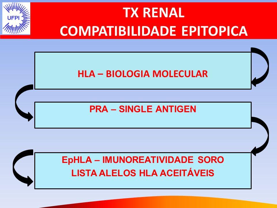 CX VIRTUAL CDC e FCXM RISCO DO TX PADRÃO DE REATIVIDADE DO ANTICORPO RECEPTOR vs EPÍTOPOS HLA DOADOR DOADOR POTENCIAL