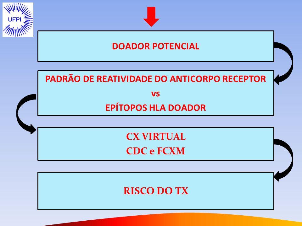 FCxM (Linfócito T)
