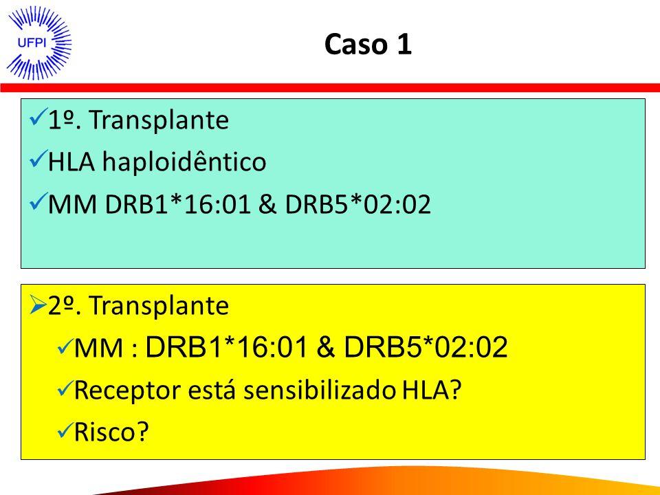 Caso 1 1º. Transplante HLA haploidêntico MM DRB1*16:01 & DRB5*02:02 2º. Transplante MM : DRB1*16:01 & DRB5*02:02 Receptor está sensibilizado HLA? Risc
