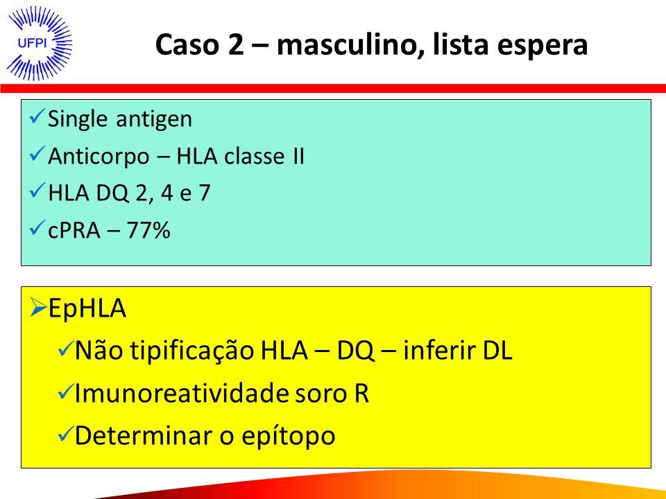 Caso 2 – masculino, lista espera Single antigen Anticorpo – HLA classe II HLA DQ 2, 4 e 7 cPRA – 77% LISTA DE ESPERA – cPRA – zero EpHLA Não tipificaç