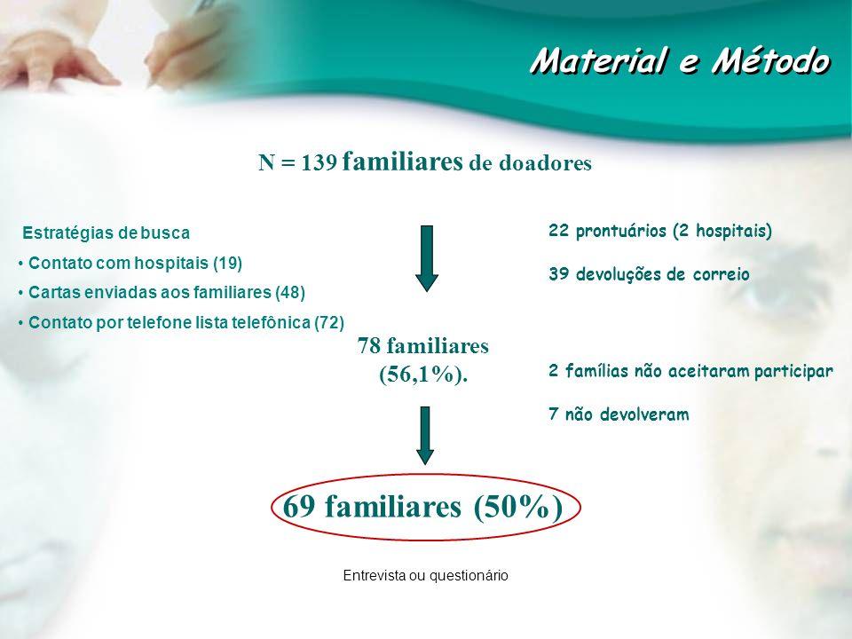 69 familiares (50%) 22 prontuários (2 hospitais) 39 devoluções de correio N = 139 familiares de doadores Material e Método 78 familiares (56,1%). Estr