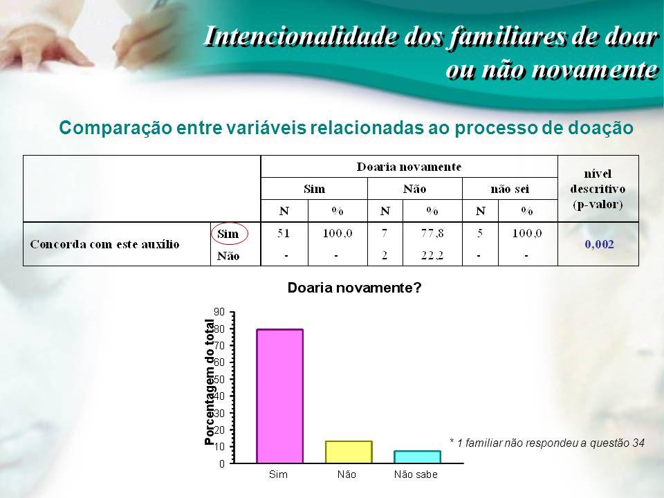Comparação entre variáveis relacionadas ao processo de doação Intencionalidade dos familiares de doar ou não novamente * 1 familiar não respondeu a qu