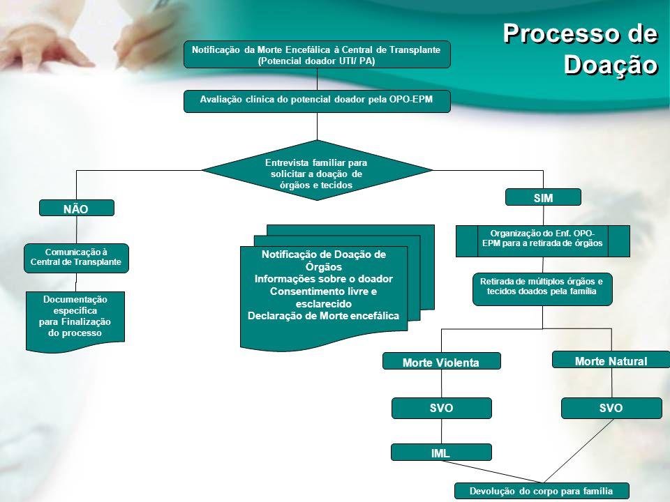 Notificação da Morte Encefálica à Central de Transplante (Potencial doador UTI/ PA) Avaliação clínica do potencial doador pela OPO-EPM Organização do