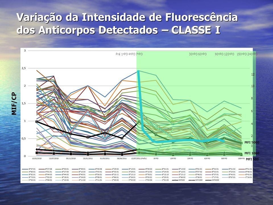 Variação da Intensidade de Fluorescência dos Anticorpos Detectados – CLASSE I Pré 1 o PO 4 o PO 7 o PO 30 o PO 60 o PO 90 o PO 120 o PO 150 o PO 240 o