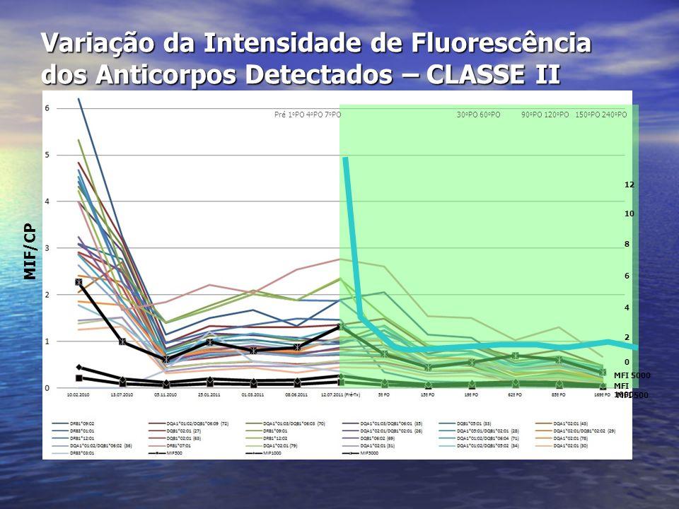 Variação da Intensidade de Fluorescência dos Anticorpos Detectados – CLASSE II Pré 1 o PO 4 o PO 7 o PO 30 o PO 60 o PO 90 o PO 120 o PO 150 o PO 240