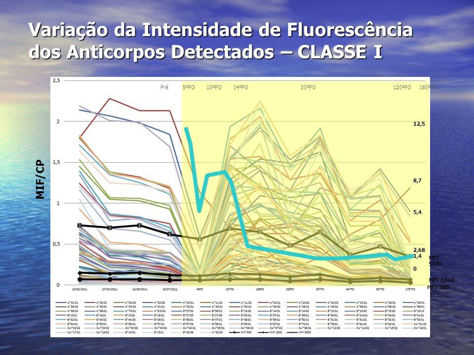 Variação da Intensidade de Fluorescência dos Anticorpos Detectados – CLASSE I MFI 5000 MFI 1000 MFI 500 Pré 5ºPO 10ºPO 14ºPO 30ºPO 120ºPO 180ºPO 12,5