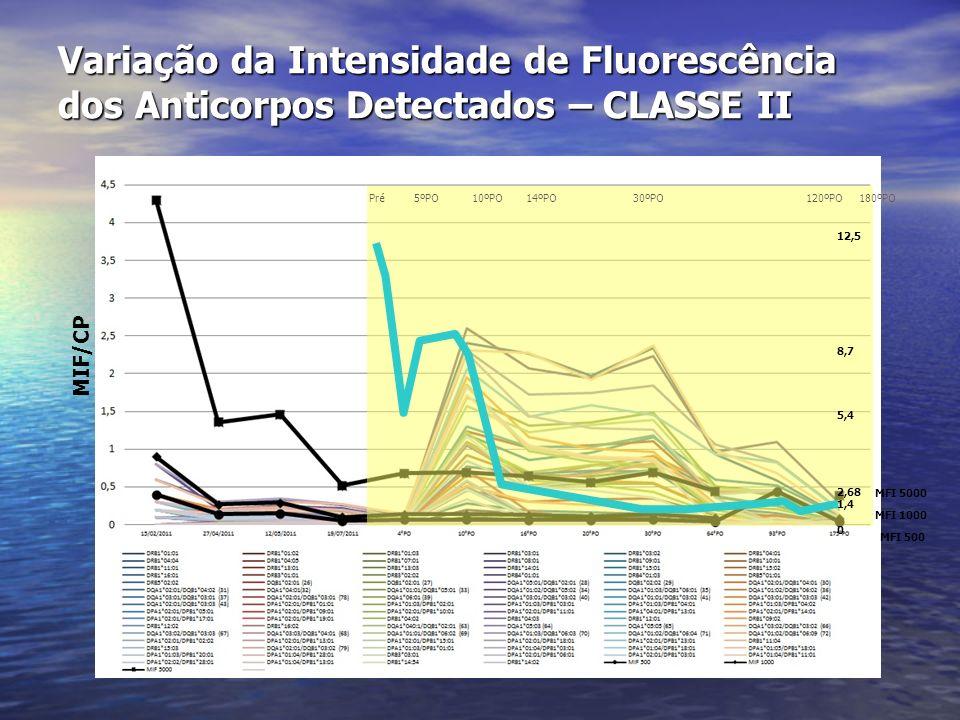 Variação da Intensidade de Fluorescência dos Anticorpos Detectados – CLASSE II MFI 5000 MFI 1000 MFI 500 Pré 5ºPO 10ºPO 14ºPO 30ºPO 120ºPO 180ºPO 12,5