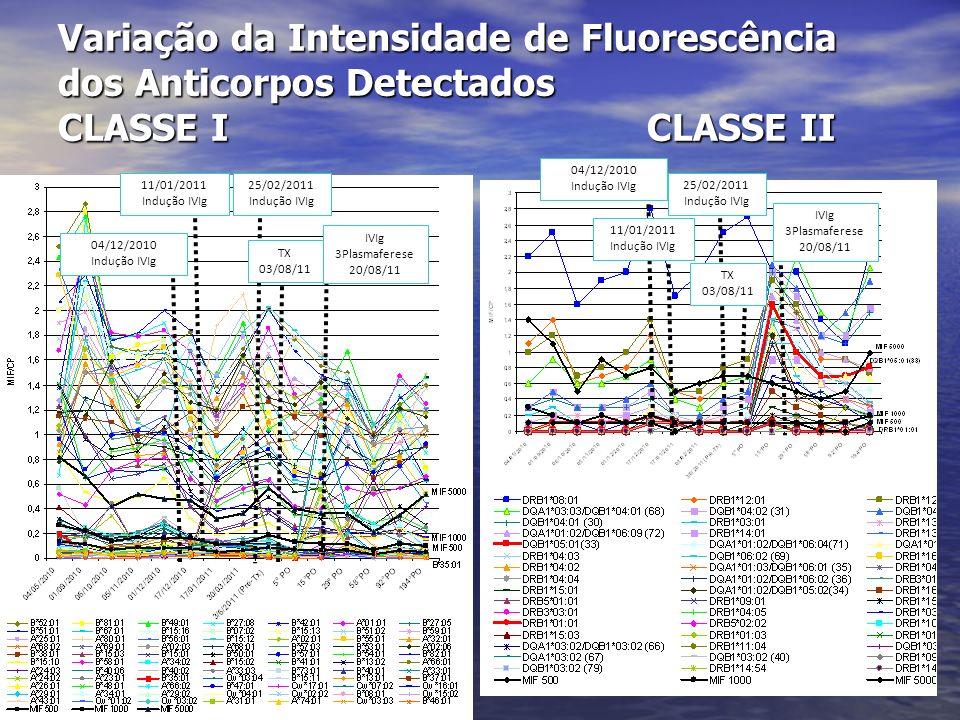 Variação da Intensidade de Fluorescência dos Anticorpos Detectados CLASSE I CLASSE II 04/12/2010 Indução IVIg 11/01/2011 Indução IVIg 25/02/2011 Induç