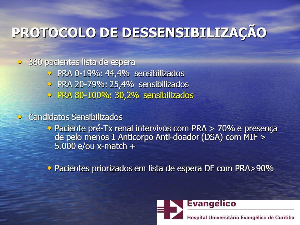 PACIENTE 2 Pré-Tx: Pré-Tx: –PRA 99,8% –2 possíveis doadores (irmão e cônjuge), ambos HLA distinto e com > 3 DSAs Protocolo Dessensibilização Protocolo Dessensibilização –2 doses IVIG Tx DF, doador 19 a, TIF 24hs 30, 2 DSAs classe I ( A*24:02 e B*13:01) Tx DF, doador 19 a, TIF 24hs 30, 2 DSAs classe I ( A*24:02 e B*13:01) Pred + FK + MPS Pred + FK + MPS Indução com Thymoglobulina + 3 sessões de Plasmaferese (1º, 3º e 6º PO) Indução com Thymoglobulina + 3 sessões de Plasmaferese (1º, 3º e 6º PO) 2º PO: Reop – Bx renal: NTA 2º PO: Reop – Bx renal: NTA DGF até 9º PO DGF até 9º PO Alta no 13º PO: Cr 2,68 em queda Alta no 13º PO: Cr 2,68 em queda 30º PO TX: IVIG 1g/Kg (3ªdose) 30º PO TX: IVIG 1g/Kg (3ªdose) 3° mês Tx: Citomegalovirose 3° mês Tx: Citomegalovirose Atual: Cr 1,3 Atual: Cr 1,3