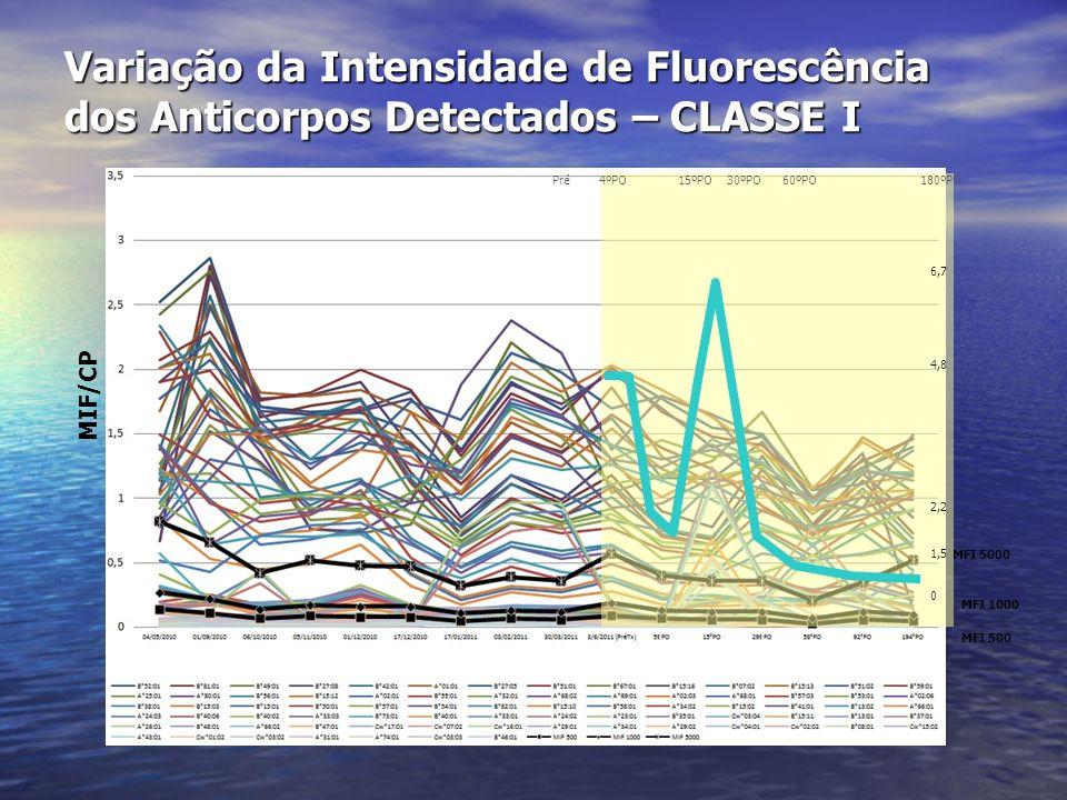 Variação da Intensidade de Fluorescência dos Anticorpos Detectados – CLASSE I MFI 5000 MFI 1000 MFI 500 Pré 4ºPO 15ºPO 30ºPO 60ºPO 180ºPO 6,7 4,8 2,2