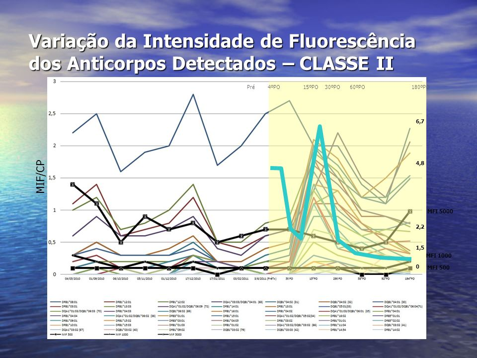 Variação da Intensidade de Fluorescência dos Anticorpos Detectados – CLASSE II MFI 5000 MFI 1000 MFI 500 Pré 4ºPO 15ºPO 30ºPO 60ºPO 180ºPO 6,7 4,8 2,2