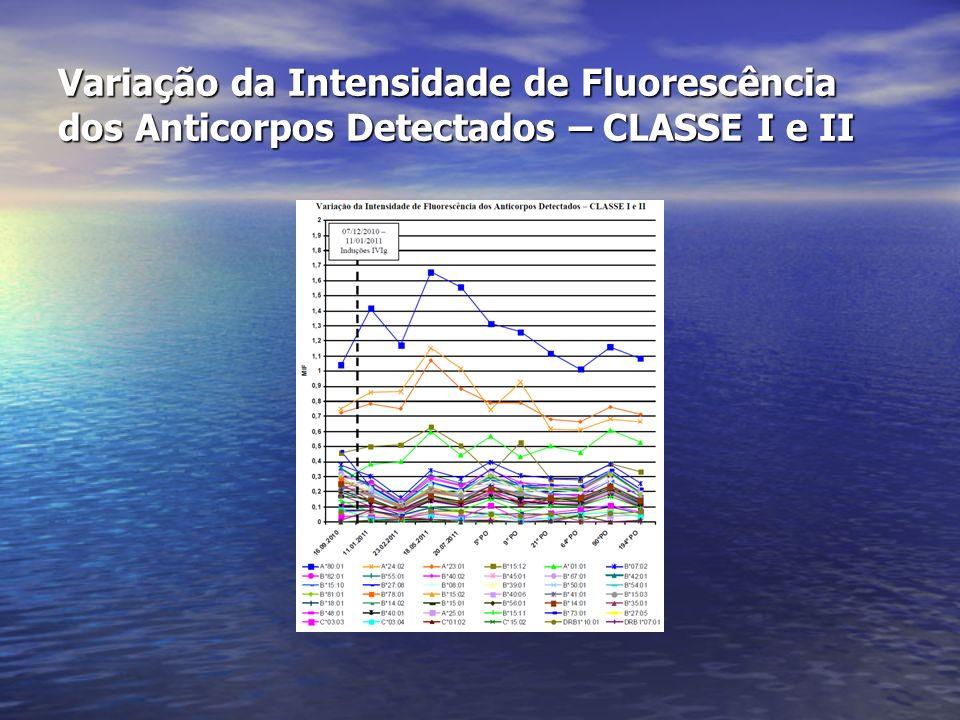 Variação da Intensidade de Fluorescência dos Anticorpos Detectados – CLASSE I e II