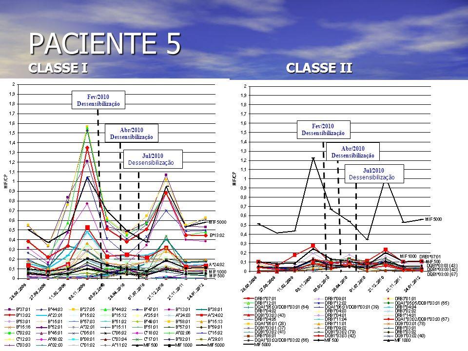 PACIENTE 5 CLASSE I CLASSE II Fev/2010 Dessensibilização Abr/2010 Dessensibilização Jul/2010 Dessensibilização Fev/2010 Dessensibilização Abr/2010 Des